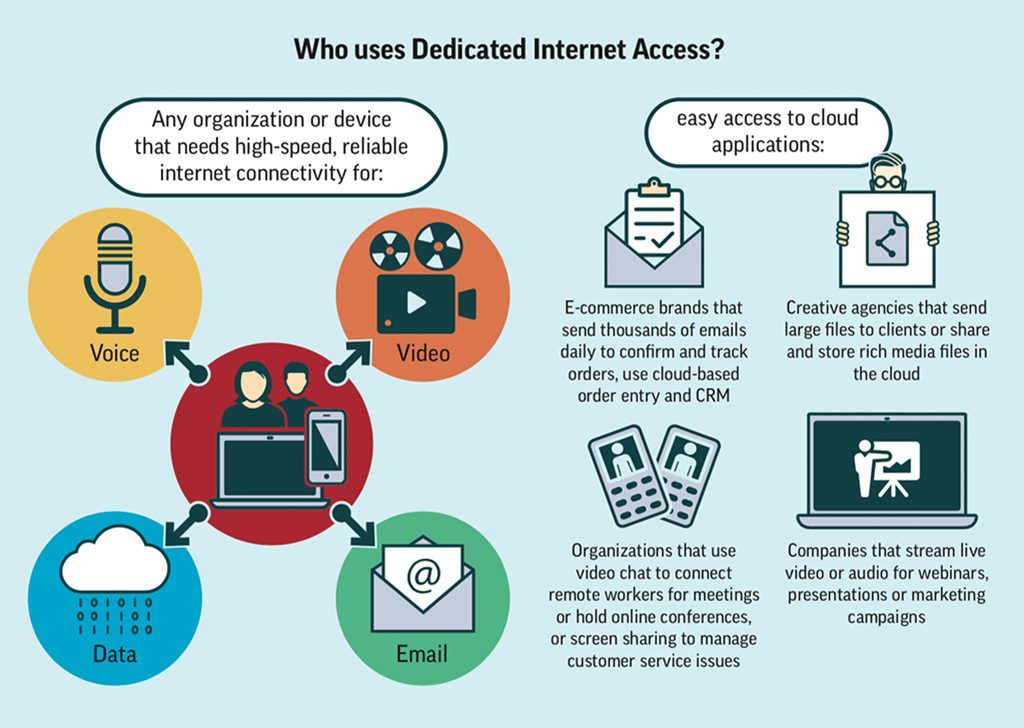 Dedicated Internet Access - Infographic
