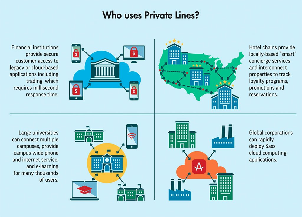 Private Lines Infographic