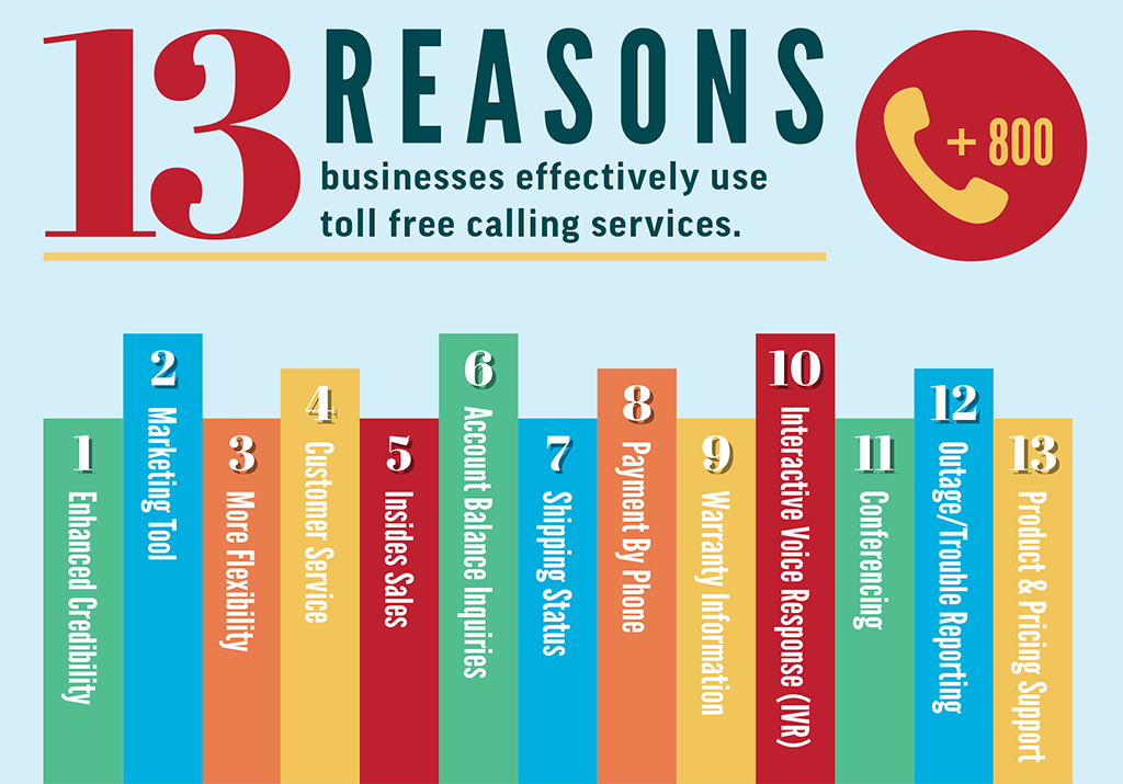 Toll Free Services Infographic